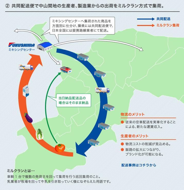 共同配送便で中山間地の生産者、製造業からの出荷をミルクラン方式で集荷。